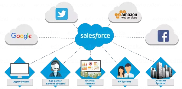 Salesforce is one of the first companies to implement a CRM software and is now the largest American computing cloud on the market.