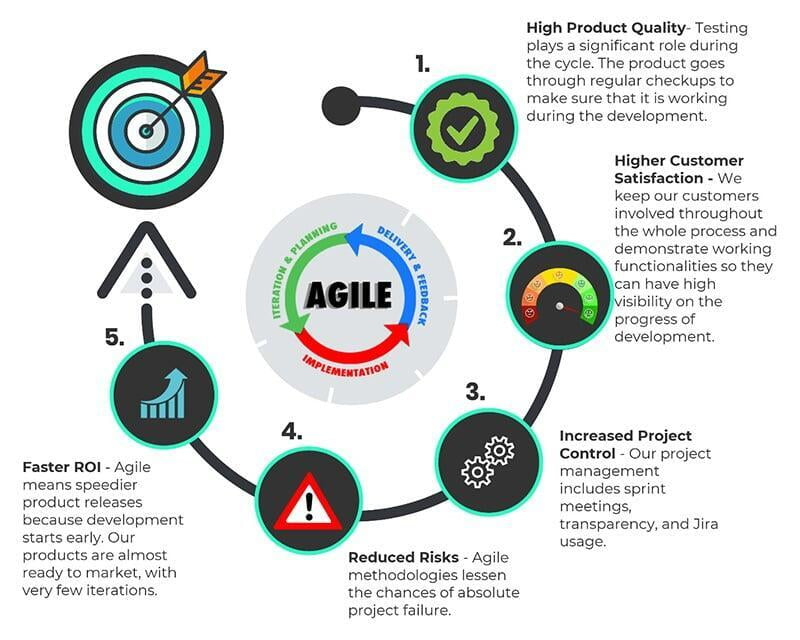 Benefits of Agile Project Management