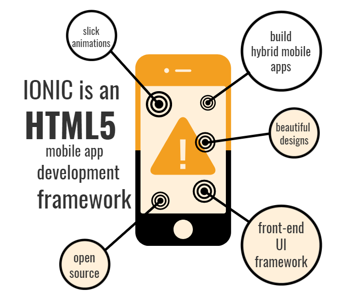 With Ionic, we can create, build, deploy, test, and monitor apps in a breeze.